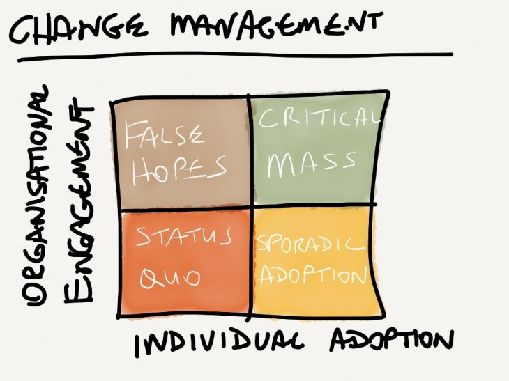 totl-change-management-in-a-nutshell